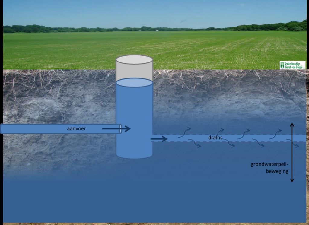Kansen voor subirrigatie